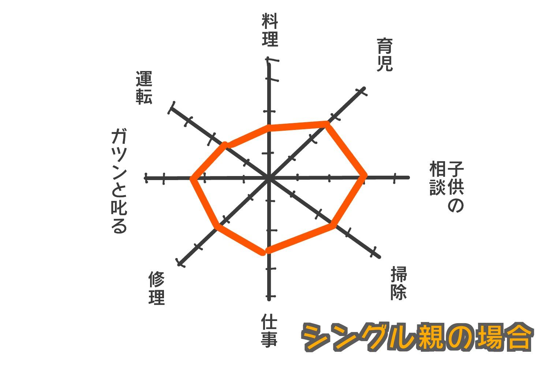 グラフシングル